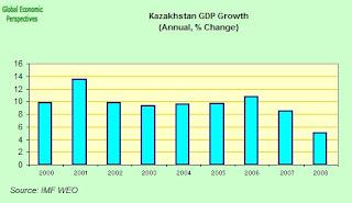 kazak+GDP.jpg