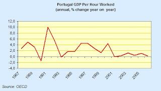 portugal+OECD.jpg
