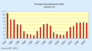 portugal+unemployment+rate.jpg