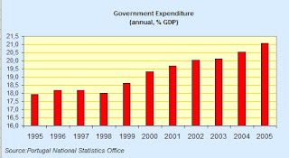 portugal+Govt+Expenditure.jpg