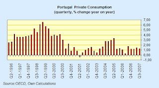 portugal+private+consumption+2.jpg