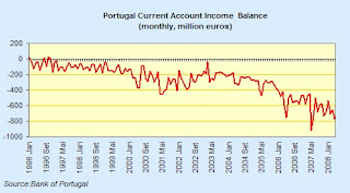 Portugal+Income+Balance.jpg