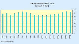 portugal+debt+to+GDP.jpg