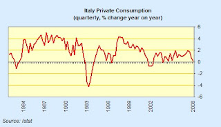 Italy+private+consumption.jpg