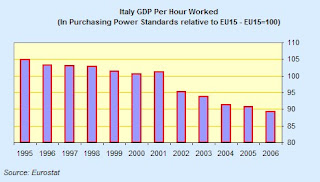 italy+PPS+productivity.jpg