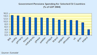 comparative+pensions+spending.jpg