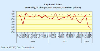 italy+retail+sales.jpg