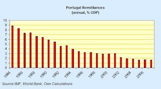 portugal+remittances.jpg