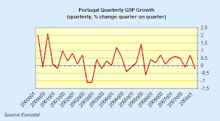 Portugal+Qoq+GDP.jpg