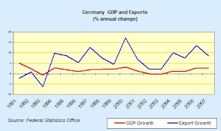 german+GDP+and+exports.jpg
