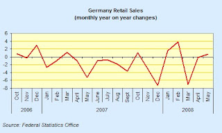 german+retail+yoy.jpg