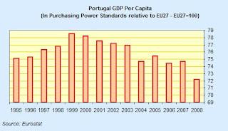 portugal+gdp+per+capita.jpg