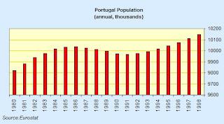 portugal+population.jpg