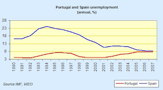 portugal+and+spain+unemployment.jpg