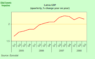 Latvia Economy Watch: Latvia's Economy Contracts By 4 2% in