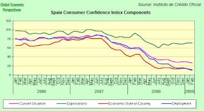 Factores del indice de confianza de los consumidores