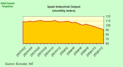 Producción industrial en España