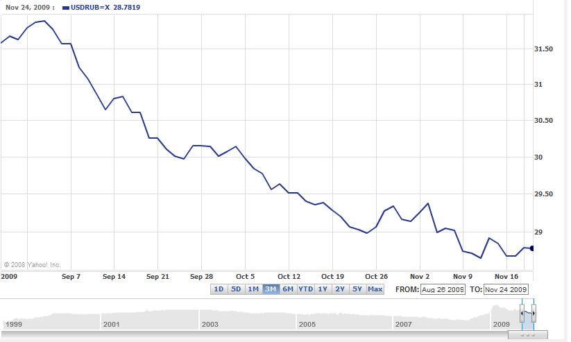 Forex usd rub chart