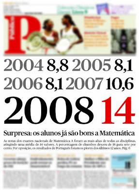 2004:8,8; 2005:8,1; 2006:8,1; 2007:10,6; 2008: 14. Surpresa: os alunos já são bons a Matemática