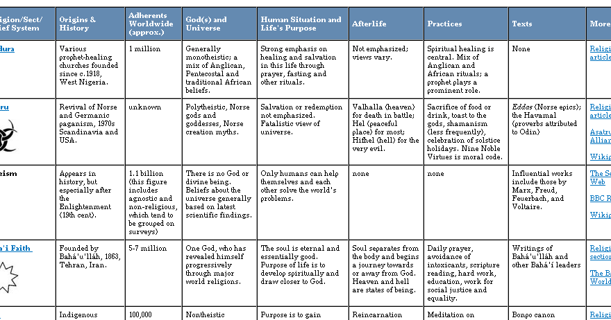 Comparison grid between Christianity and Islamic doctrine