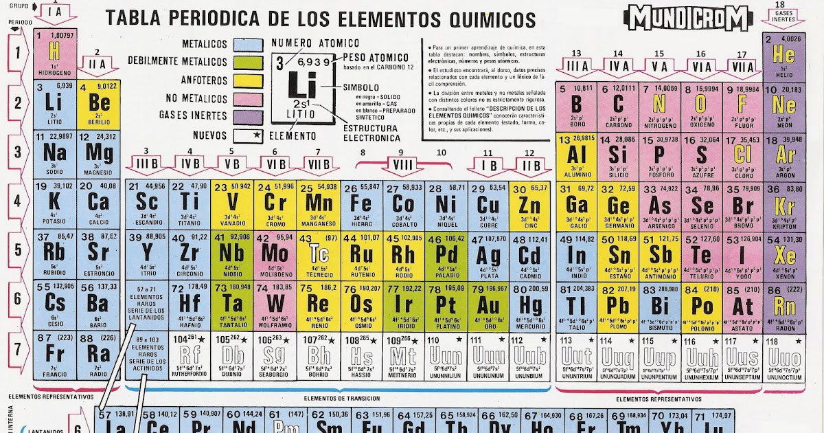 Tablas periodicas mundicrom urtaz Image collections
