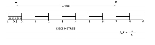 Engineering drawing scales for Blueprint scale