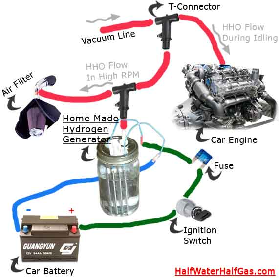 automotive technologies: HHO TECHNOLOGY