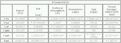 Length conversion chartlength conversion chart large - Pressure units conversion table ...