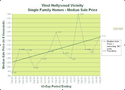 Median Sale Price - West Hollywood Feb 2006 - Feb 2008