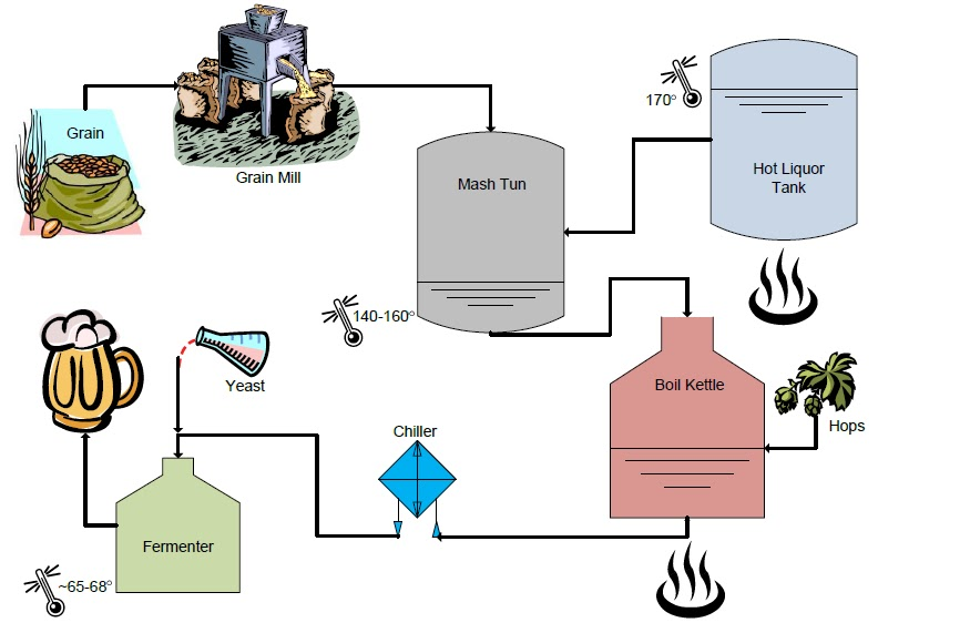 Beer Brewing Process, Brewery Factory Production Stock ...