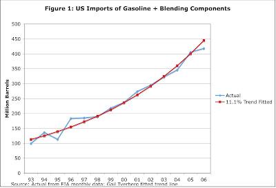 Imported Gasoline +Blending Components