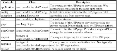 What are implicit objects in JSP?