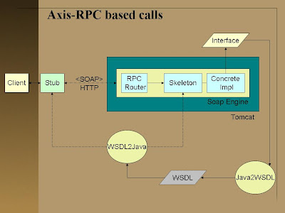 Webservices, Apache Axis Way