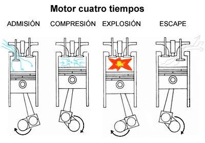 Resultado de imagen de funciona un motor de gasolina