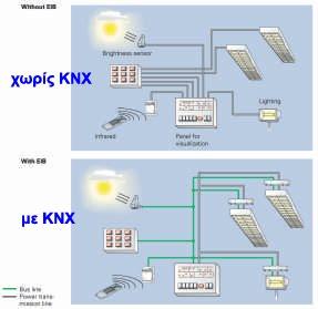 Παράδειγμα ηλεκτρικής εγκατάστασης χωρίς KNX