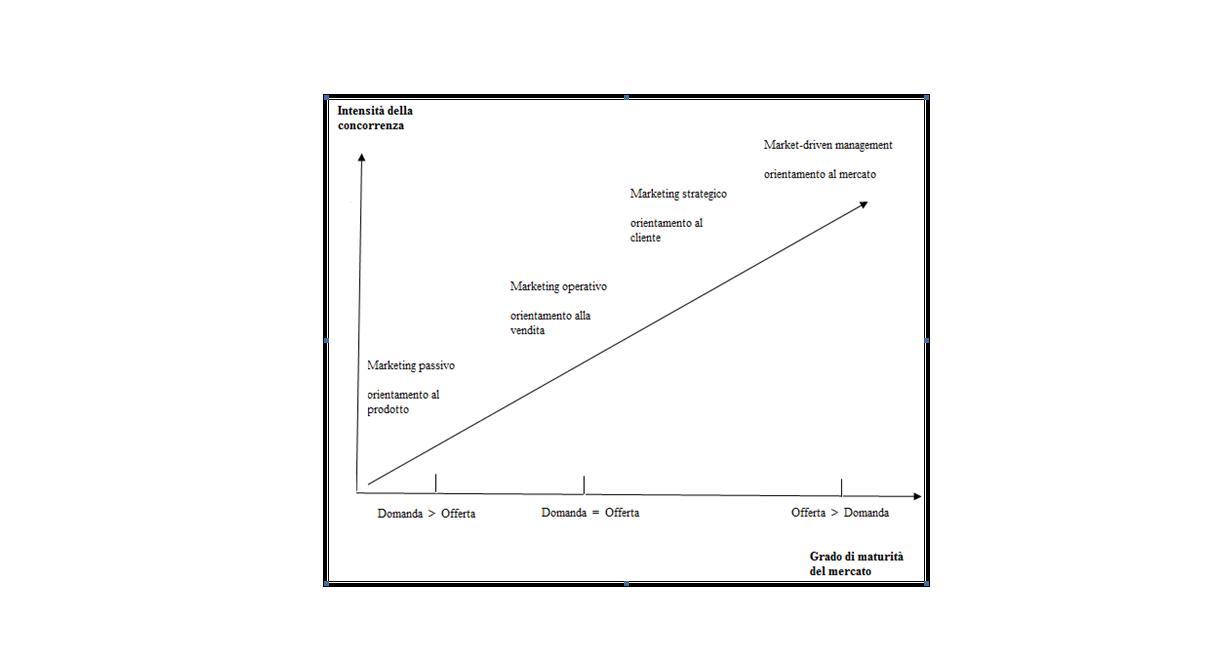 Marketing Emozionale: specificità ed applicazioni: 1. IL