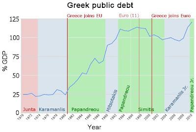 Αποτέλεσμα εικόνας για δημόσιο χρέος ελλάδας