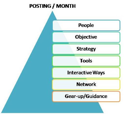 Social Media Marketing or Business Strategy