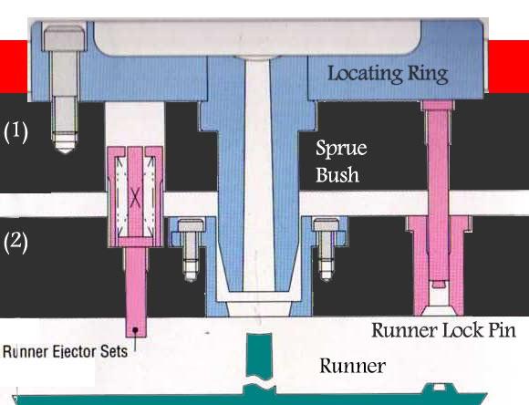 Top Plate Stripper Plate Sprue Bush And Runner Lock Pin