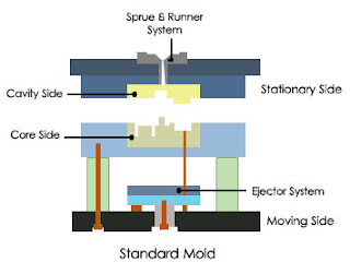 Construction Injection Molds Classification Injection
