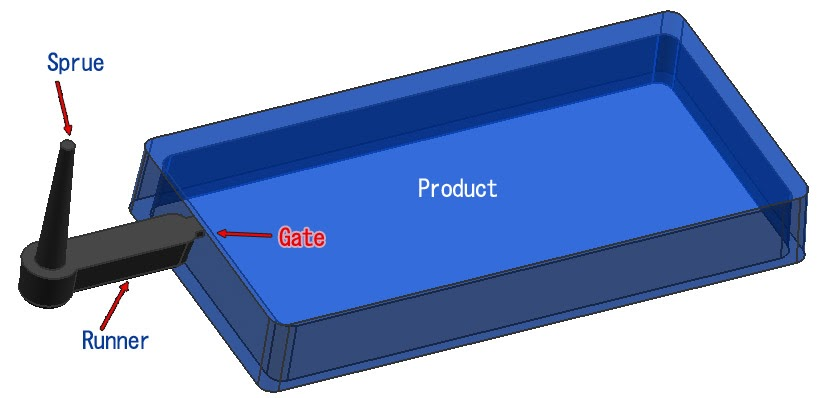 Side Gate Edge Gate Design Injection Mold Design