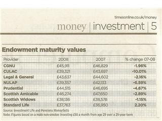 Endowment Maturity Table