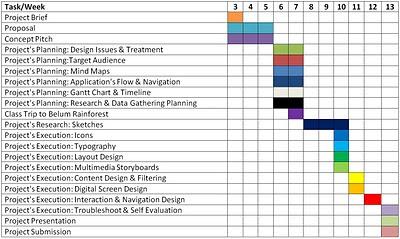 Dissertation Gantt Chart Xls — Gantt Project Planner