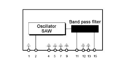 A radio system UHF Long Range