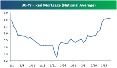 30 year fixed mortgage rate
