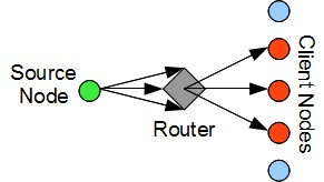 parsecprojects: Bi-Directional Multicast UDP Test Utility