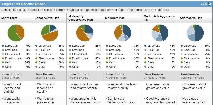 Asset valuation allocation models