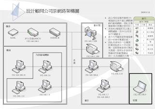動態網頁好好玩: VISIO之網路架構圖