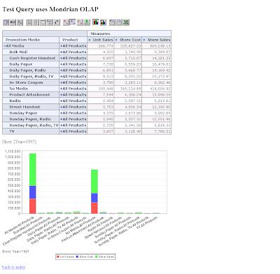 Business Intelligence Blog: Mondrian + MySQL Setup