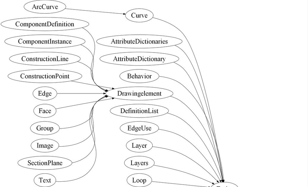 sketchup plugins and blog  sketchup ruby api class diagrams